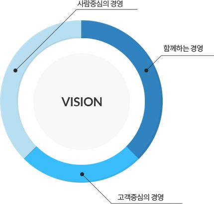 격영이념(vision)