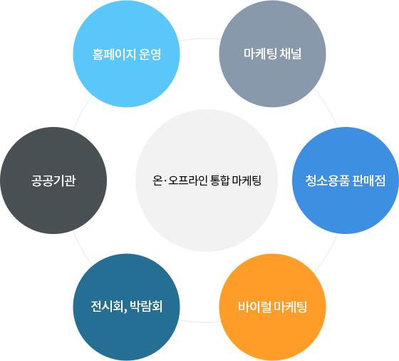 온·오프라인 통합 마케팅