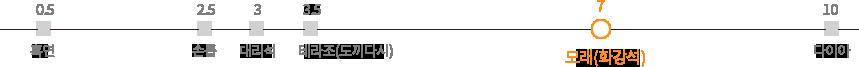 모래(화강석) 강도 = 7